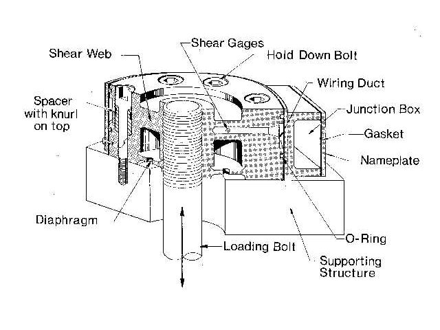 Flat Load Cell Diagram